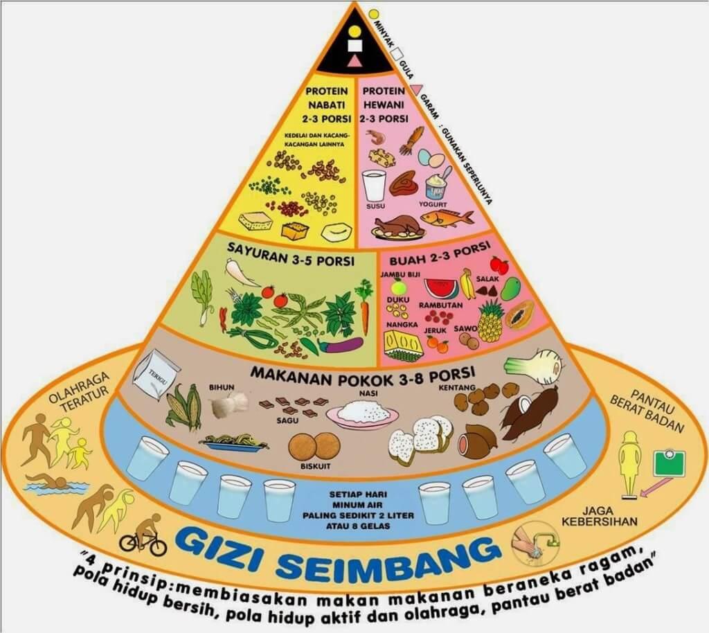 gambar-piramida-makanan-pedoman-gizi-seimbang-desyyusnita11